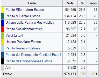 Il centrodestra ha vinto le elezioni in Estonia