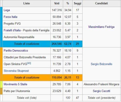 Friuli, trionfa la Lega. Tiene il Pd e Fi. Precipita il M5s.
