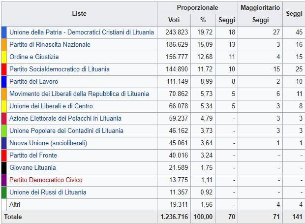 La svolta a destra della Lituania dopo 7 anni vincono i conservatori