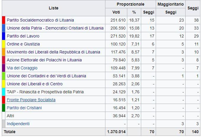 Lituania, primo turno elezioni: sinistra in vantaggio