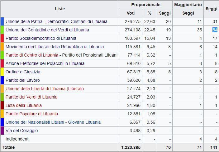 Lituania, Partito dei Contadini in testa