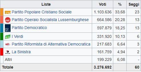 Lussemburgo, vince la coalizione Gambia
