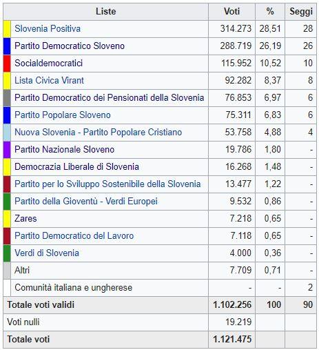 Slovenia, vittoria del centrosinistra