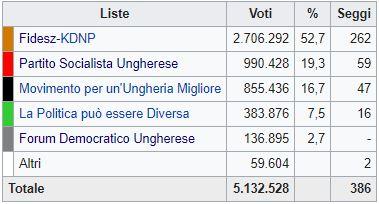 Ungheria, alle urne trionfa la destra