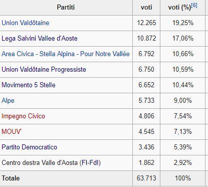 Valle d'Aosta, cresce Lega, frena M5s. Pd, Fi, Fdi fuori dal Consiglio