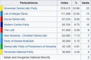Slovenia, vince la destra