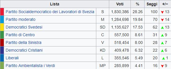 Elezioni Svezia: vincono i socialdemocratici perdendo voti. Exploit per l'estrema destra.