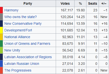 """In Lettonia vincono filorussi ed euroscettici. Crolla il partito del vicepresidente della Commissione Ue, il """"falco"""" Dombrovskis"""
