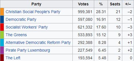 Elezioni in Lussemburgo. Il partito di Juncker vince, ma è al minimo storico