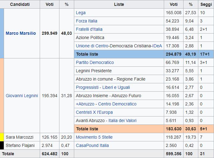 Regionali Abruzzo. Centrodestra trionfa con Marco Marsilio oltre il 48%, tracolla M5S