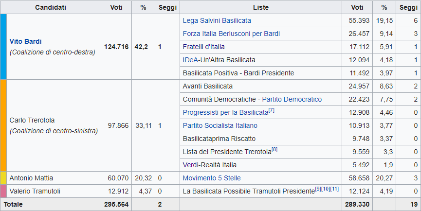 Basilicata, vince ancora il centrodestra e crolla ancora il M5S