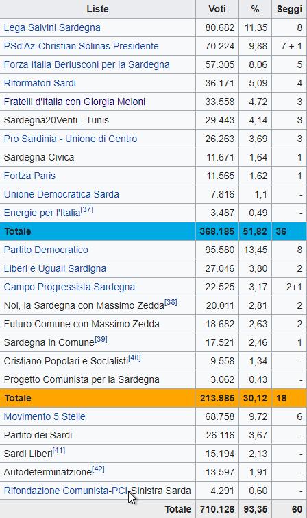Sardegna, il centrodestra «pesca» da M5S e astenuti. Fi dimezza i voti, tiene il Pd