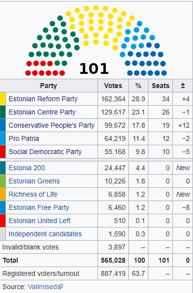 Estonia, vince il centrodestra