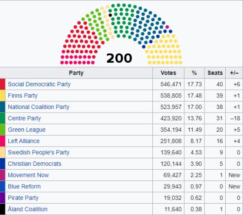 Elezioni Finlandia: argine a sinistra, ma i Veri finlandesi corrono in avanti