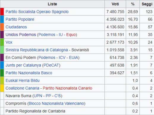 Chi ha vinto e chi ha perso in Spagna