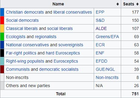 Europee 2019: vincono gli europeisti. Boom di Verdi e Liberali. Popolari e socialisti perdono l'egemonia. Sovranisti isolati.