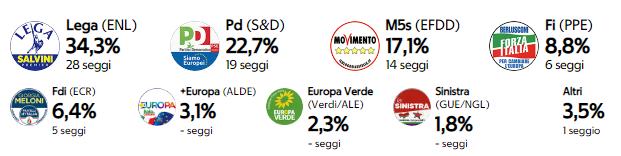 Europee 2019: in Italia trionfa la Lega. Pd limita i danni. Ennesimo flop del M5s