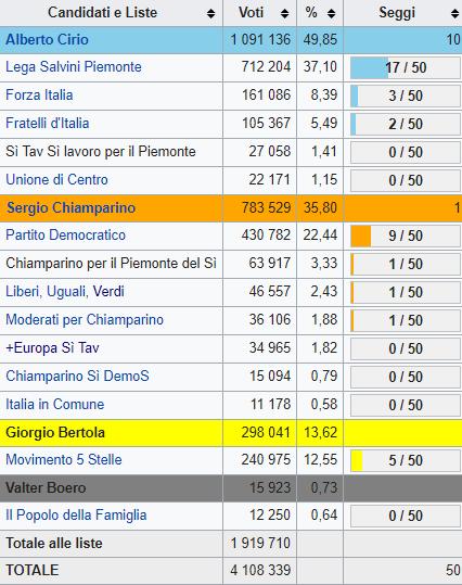 Piemonte, vince Cirio. Chiamparino abbandona il campo