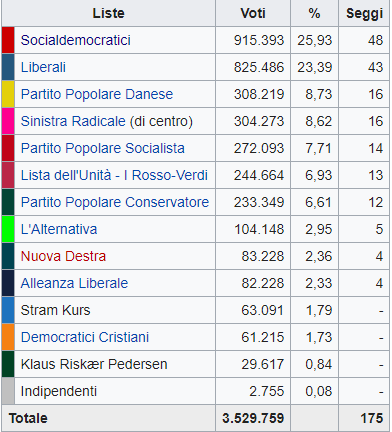 La Danimarca torna a sinistra, crollano i populisti.