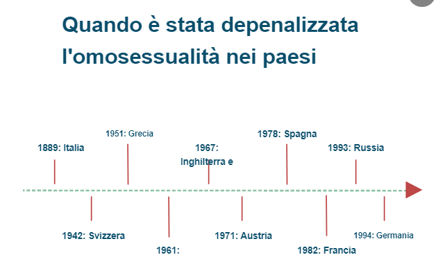 Diritti Lgbt: quando è stata depenalizzata l'omosessualità nei paesi europei?
