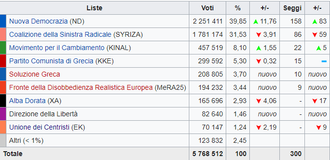 Elezioni Grecia, torna chi ha fatto fallire il paese