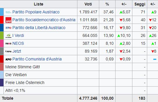 Austria: trionfano i Popolari, crolla l'estrema destra