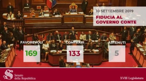 Conte 2, fiducia al Senato con 169 sì.