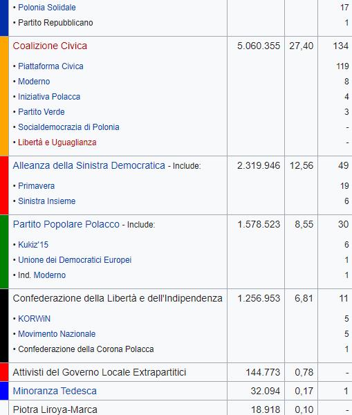 Polonia, vincono i sovranisti di Kaczynski