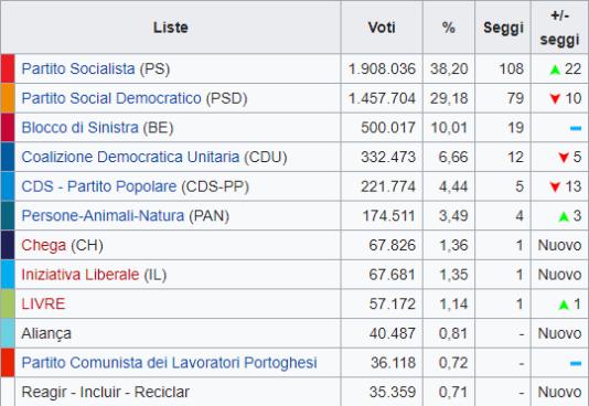 In Portogallo hanno vinto i socialisti