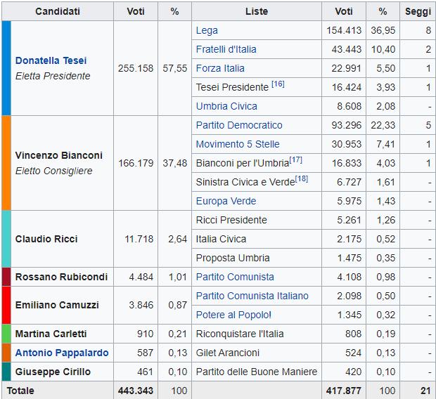 Elezioni Umbria, trionfa il centrodestra con più di 20 punti di vantaggio: Tesei presidente.