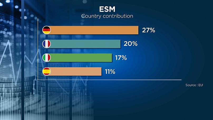 Unione europea: il Mes spiegato in 6 punti