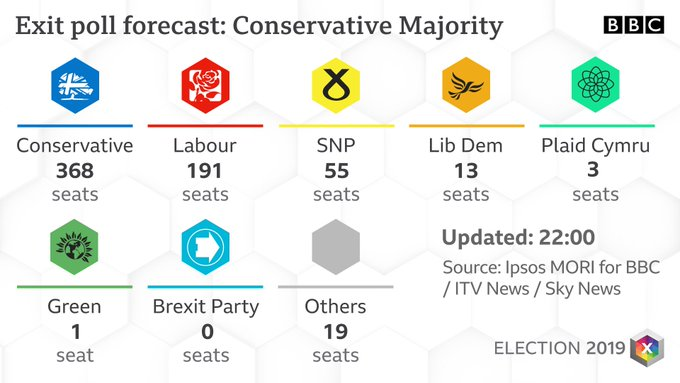 Uk, Johnson conquista una maggioranza schiacciante