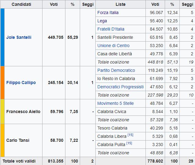 Risultati elezioni Calabria 2020