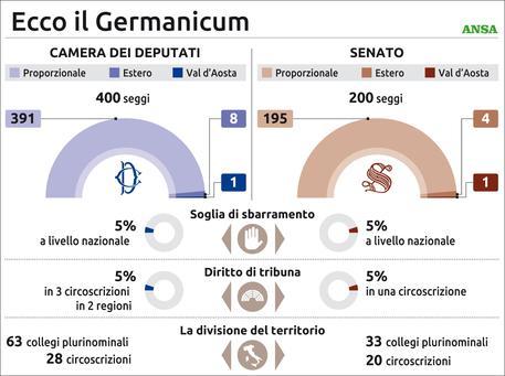 Ddl Germanicum. Depositata nuova legge elettorale