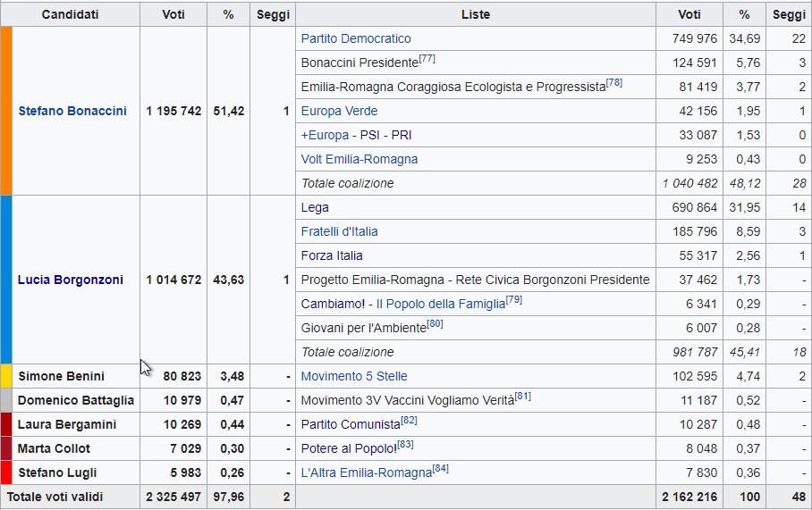 Risultati elezioni Emilia Romagna 2020