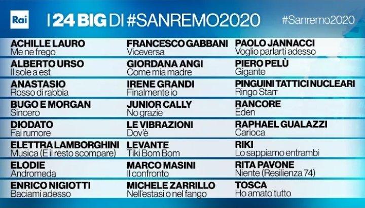 Sanremo 2020: il Cast
