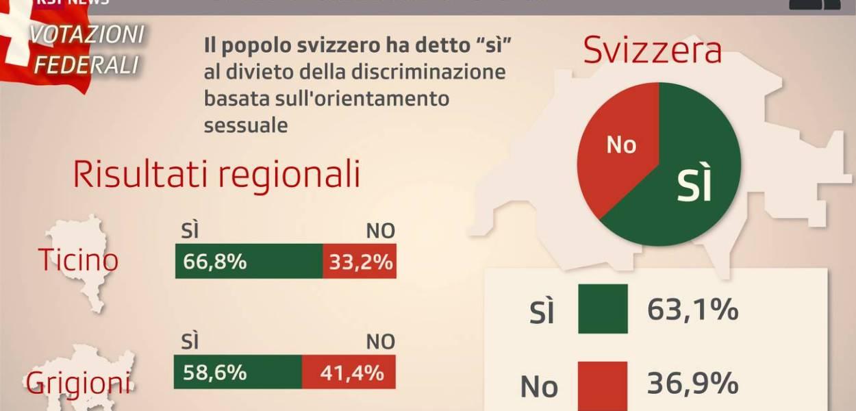 La Svizzera approva la legge anti-omofobia
