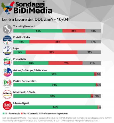 Il 54% degli italiani è favorevole al ddl Zan